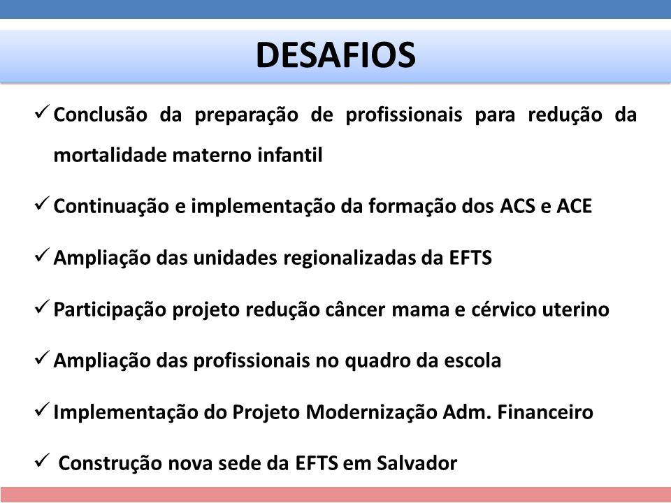 Conclusão da preparação de profissionais para redução da mortalidade materno infantil Continuação e implementação da formação dos ACS e ACE Ampliação