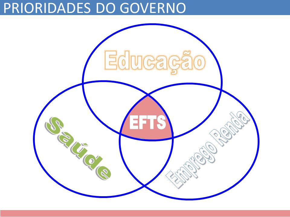 PRIORIDADES DO GOVERNO