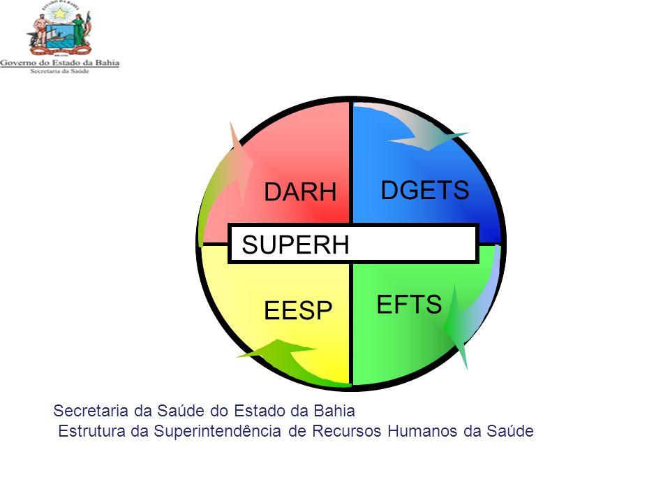 EFTS DGETS DARH EESP SUPERH Secretaria da Saúde do Estado da Bahia Estrutura da Superintendência de Recursos Humanos da Saúde