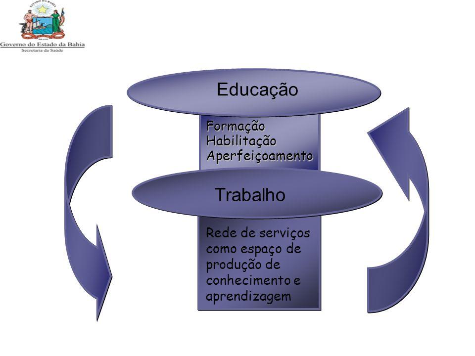 Educação Trabalho FormaçãoHabilitaçãoAperfeiçoamento Rede de serviços como espaço de produção de conhecimento e aprendizagem
