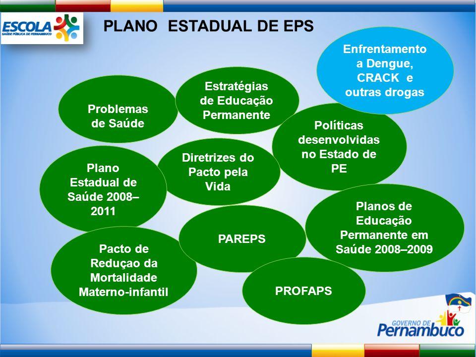 PLANO ESTADUAL DE EPS Problemas de Saúde Estratégias de Educação Permanente Políticas desenvolvidas no Estado de PE Diretrizes do Pacto pela Vida Plan