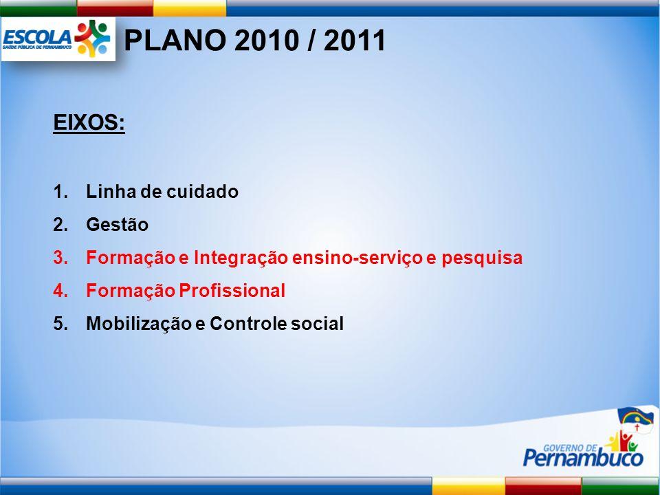 EIXOS: 1.Linha de cuidado 2.Gestão 3.Formação e Integração ensino-serviço e pesquisa 4.Formação Profissional 5.Mobilização e Controle social PLANO 201