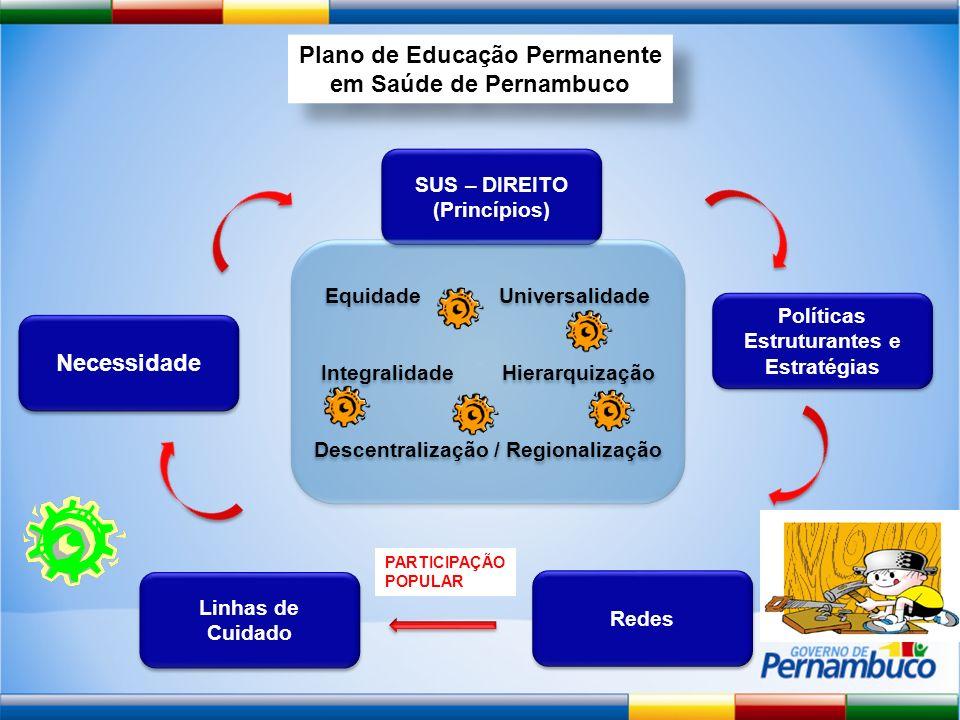 PARTICIPAÇÃO POPULAR Plano de Educação Permanente em Saúde de Pernambuco Necessidade Redes Políticas Estruturantes e Estratégias SUS – DIREITO (Princí