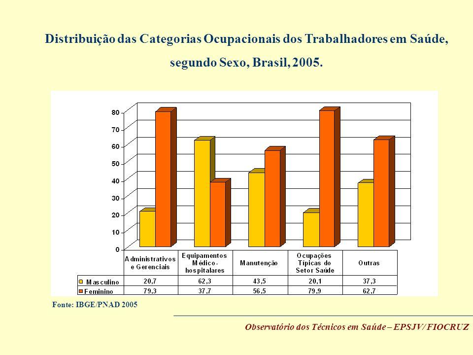 Observatório dos Técnicos em Saúde – EPSJV/ FIOCRUZ Distribuição das Categorias Ocupacionais dos Trabalhadores em Saúde, segundo Sexo, Brasil, 2005. F
