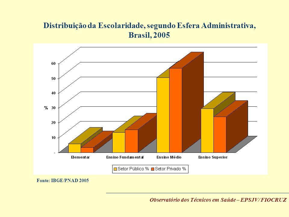Observatório dos Técnicos em Saúde – EPSJV/ FIOCRUZ Fonte: IBGE/PNAD 2005 Distribuição da Escolaridade, segundo Esfera Administrativa, Brasil, 2005