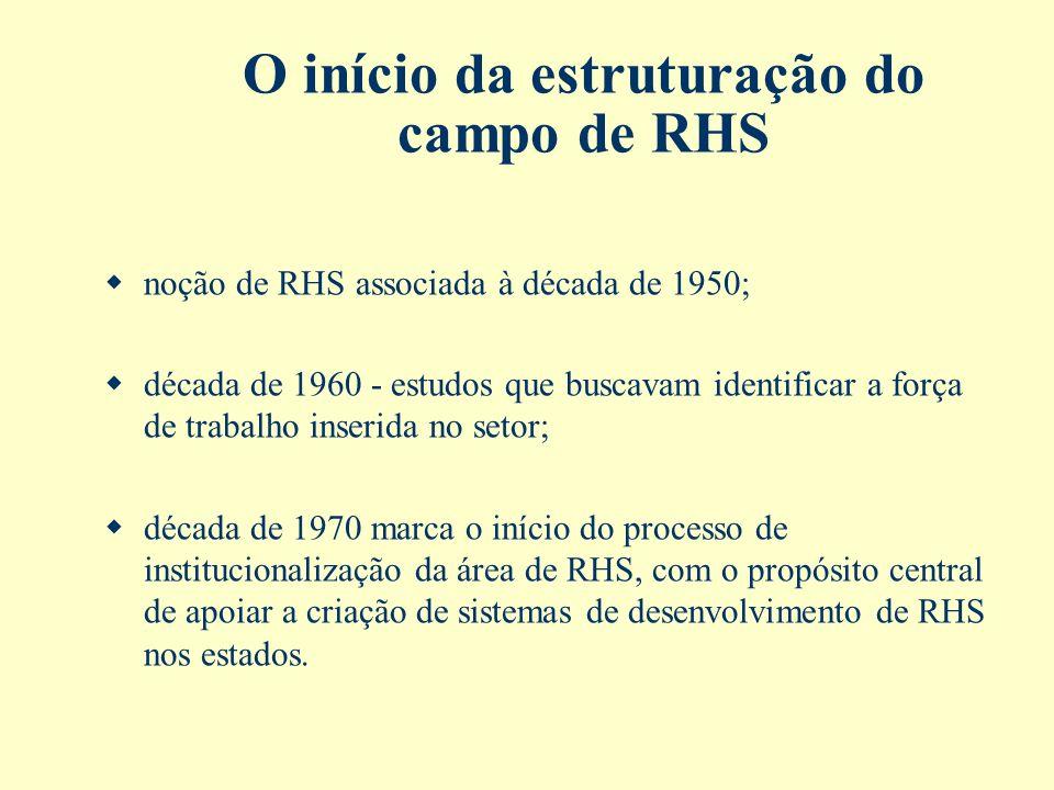 O início da estruturação do campo de RHS noção de RHS associada à década de 1950; década de 1960 - estudos que buscavam identificar a força de trabalh
