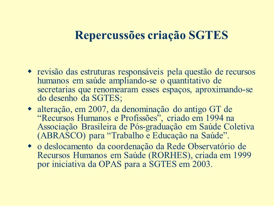 Repercussões criação SGTES revisão das estruturas responsáveis pela questão de recursos humanos em saúde ampliando-se o quantitativo de secretarias qu