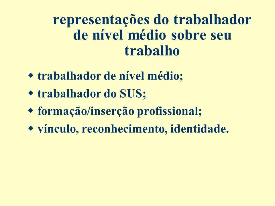 representações do trabalhador de nível médio sobre seu trabalho trabalhador de nível médio; trabalhador do SUS; formação/inserção profissional; víncul