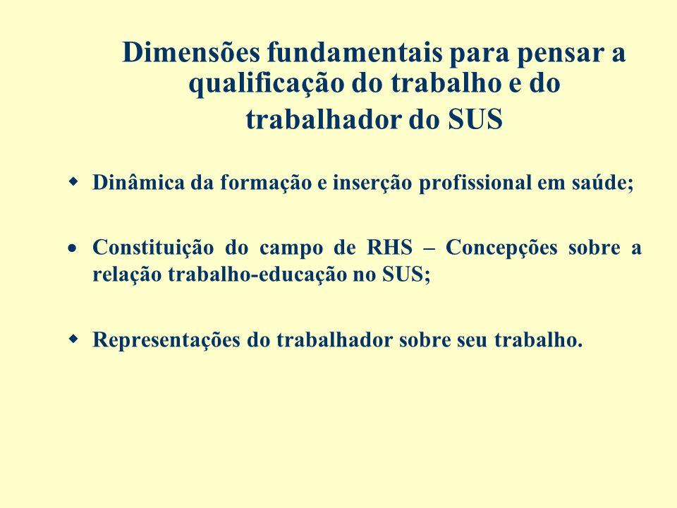 Dimensões fundamentais para pensar a qualificação do trabalho e do trabalhador do SUS Dinâmica da formação e inserção profissional em saúde; Constitui