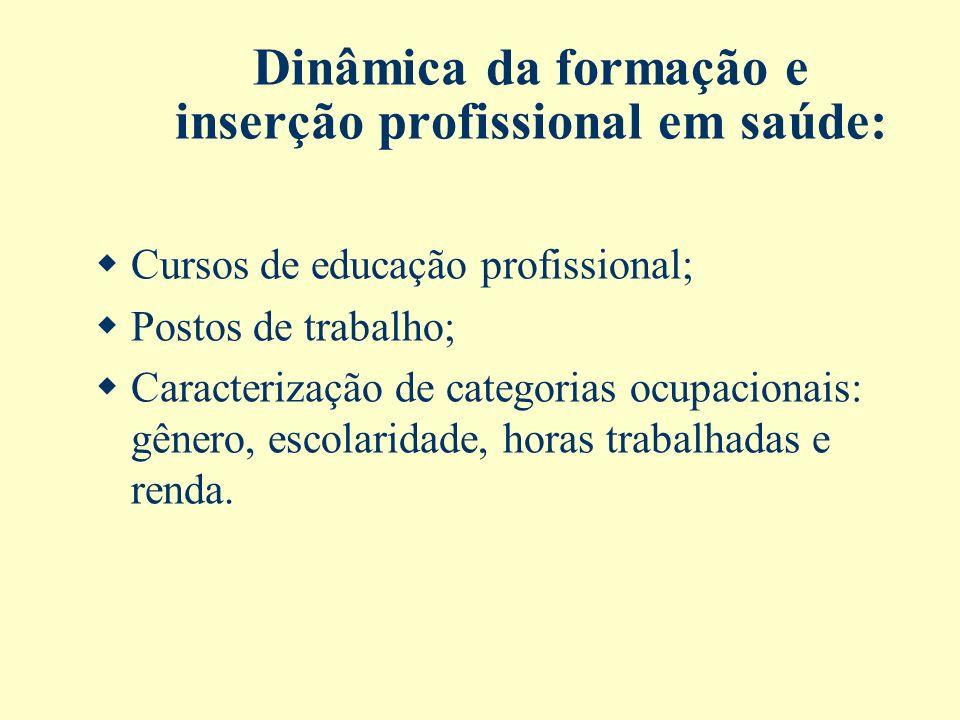 Dinâmica da formação e inserção profissional em saúde: Cursos de educação profissional; Postos de trabalho; Caracterização de categorias ocupacionais: