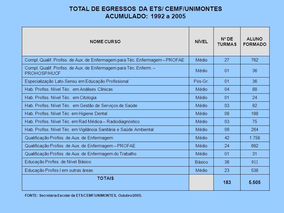 TOTAL DE EGRESSOS DA ETS/ CEMF/UNIMONTES ACUMULADO: 1992 a 2005 NOME CURSONÍVEL Nº DE TURMAS ALUNO FORMADO Compl. Qualif. Profiss. de Aux. de Enfermag