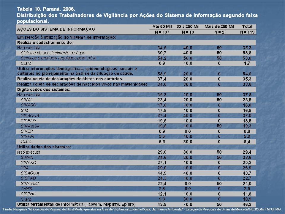 Tabela 10. Paraná, 2006.