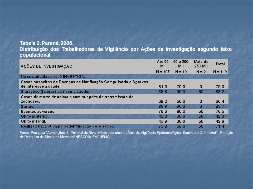 Tabela 2. Paraná, 2006.