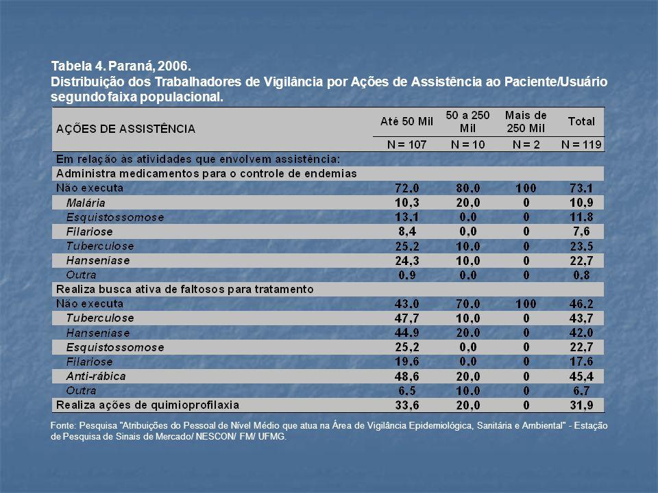 Tabela 5.Paraná, 2006.