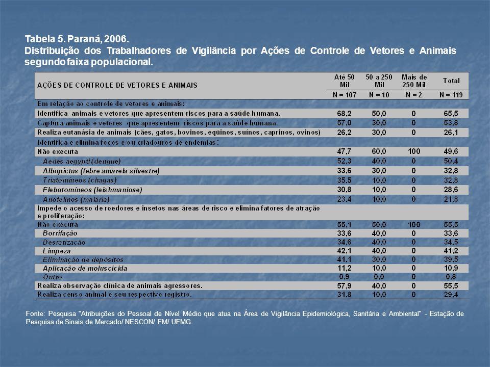 Tabela 5. Paraná, 2006.