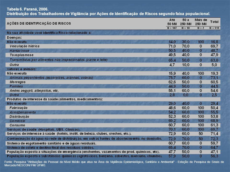 Tabela 7.Paraná, 2006.