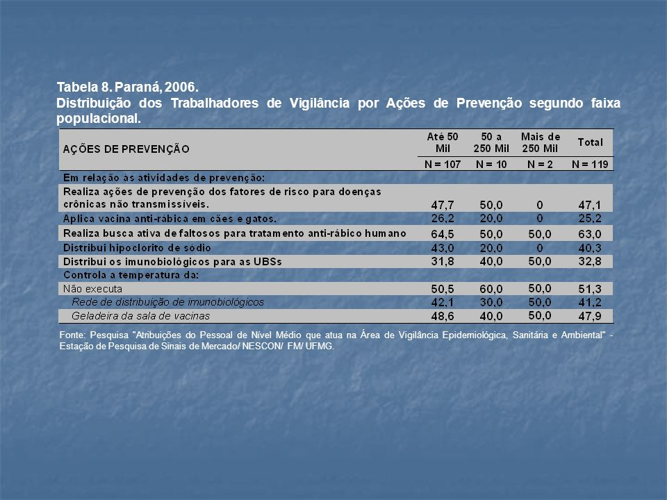 Tabela 9.Paraná, 2006.