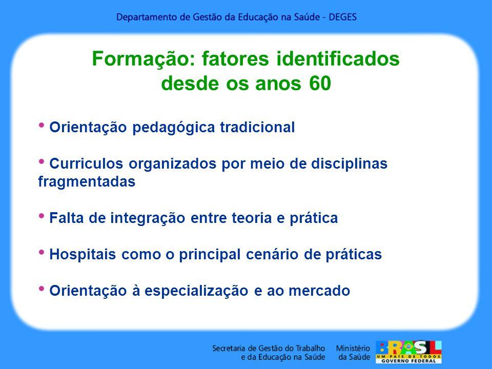 Formação: fatores identificados desde os anos 60 Orientação pedagógica tradicional Curriculos organizados por meio de disciplinas fragmentadas Falta de integração entre teoria e prática Hospitais como o principal cenário de práticas Orientação à especialização e ao mercado