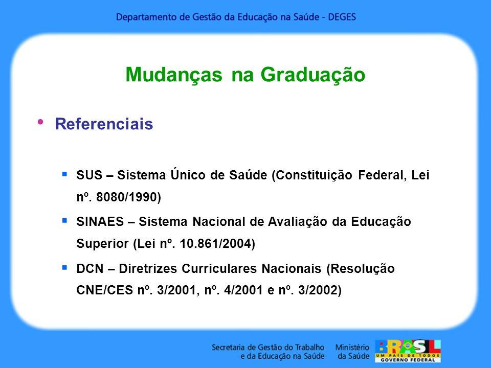 Mudanças na Graduação Referenciais SUS – Sistema Único de Saúde (Constituição Federal, Lei nº.