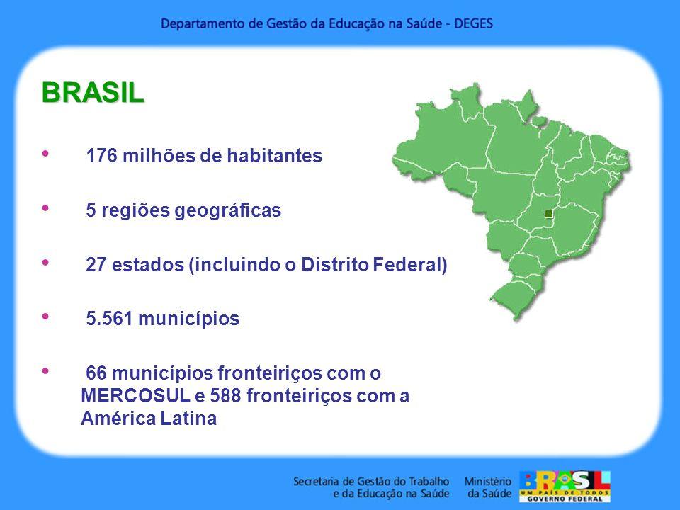 BRASIL 176 milhões de habitantes 5 regiões geográficas 27 estados (incluindo o Distrito Federal) 5.561 municípios 66 municípios fronteiriços com o MERCOSUL e 588 fronteiriços com a América Latina