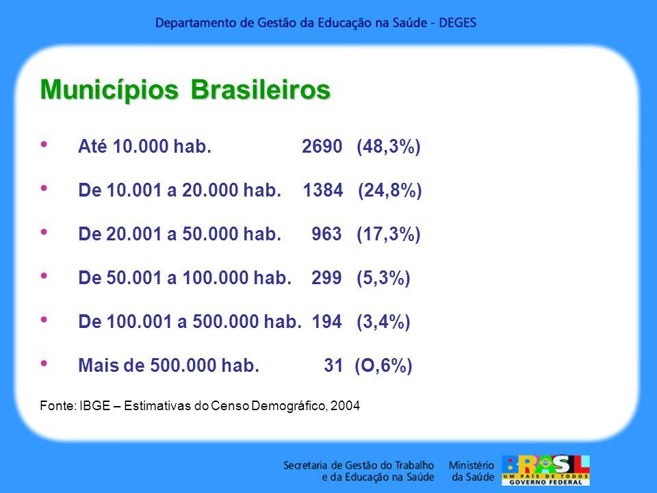 Municípios Brasileiros Até 10.000 hab. 2690 (48,3%) De 10.001 a 20.000 hab.