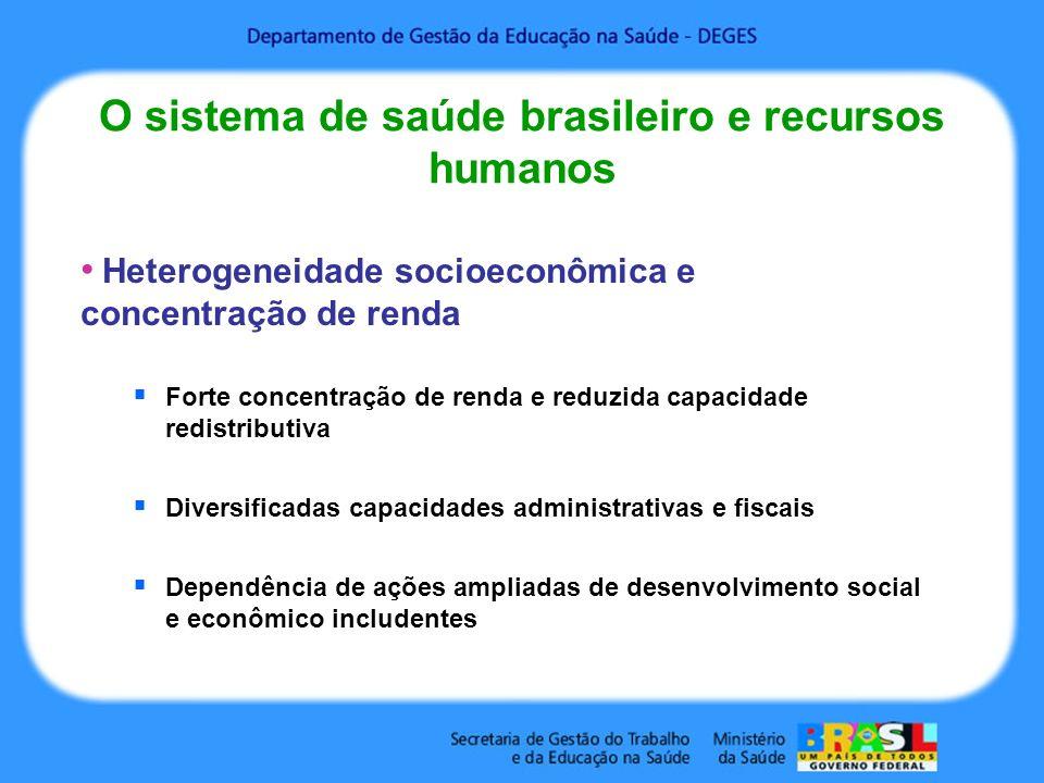 O sistema de saúde brasileiro e recursos humanos Heterogeneidade socioeconômica e concentração de renda Forte concentração de renda e reduzida capacidade redistributiva Diversificadas capacidades administrativas e fiscais Dependência de ações ampliadas de desenvolvimento social e econômico includentes