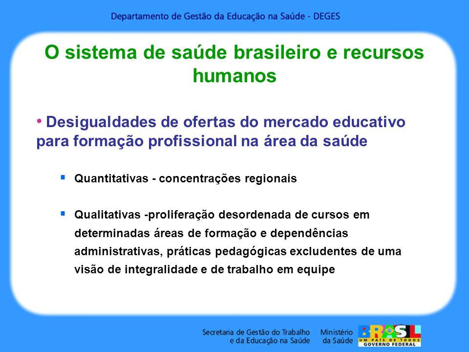 O sistema de saúde brasileiro e recursos humanos Desigualdades de ofertas do mercado educativo para formação profissional na área da saúde Quantitativas - concentrações regionais Qualitativas -proliferação desordenada de cursos em determinadas áreas de formação e dependências administrativas, práticas pedagógicas excludentes de uma visão de integralidade e de trabalho em equipe