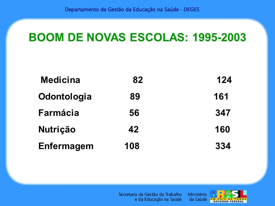 Medicina 82 124 Odontologia 89 161 Farmácia 56 347 Nutrição 42 160 Enfermagem 108 334 BOOM DE NOVAS ESCOLAS: 1995-2003