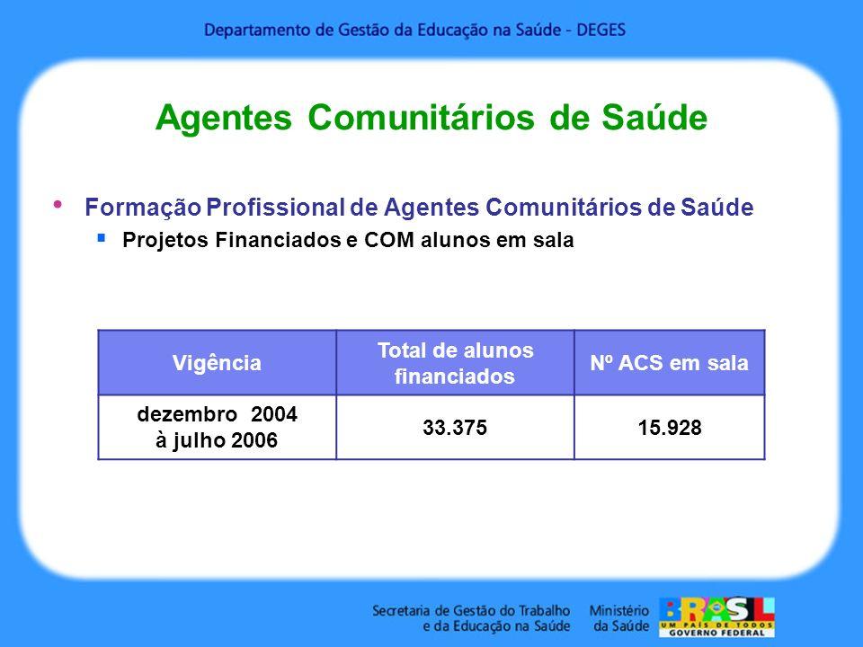 Agentes Comunitários de Saúde Formação Profissional de Agentes Comunitários de Saúde Projetos Financiados e COM alunos em sala Vigência Total de aluno