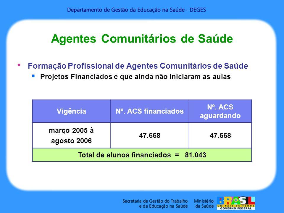 Formação Profissional de Agentes Comunitários de Saúde Projetos Financiados e que ainda não iniciaram as aulas VigênciaNº. ACS financiados Nº. ACS agu