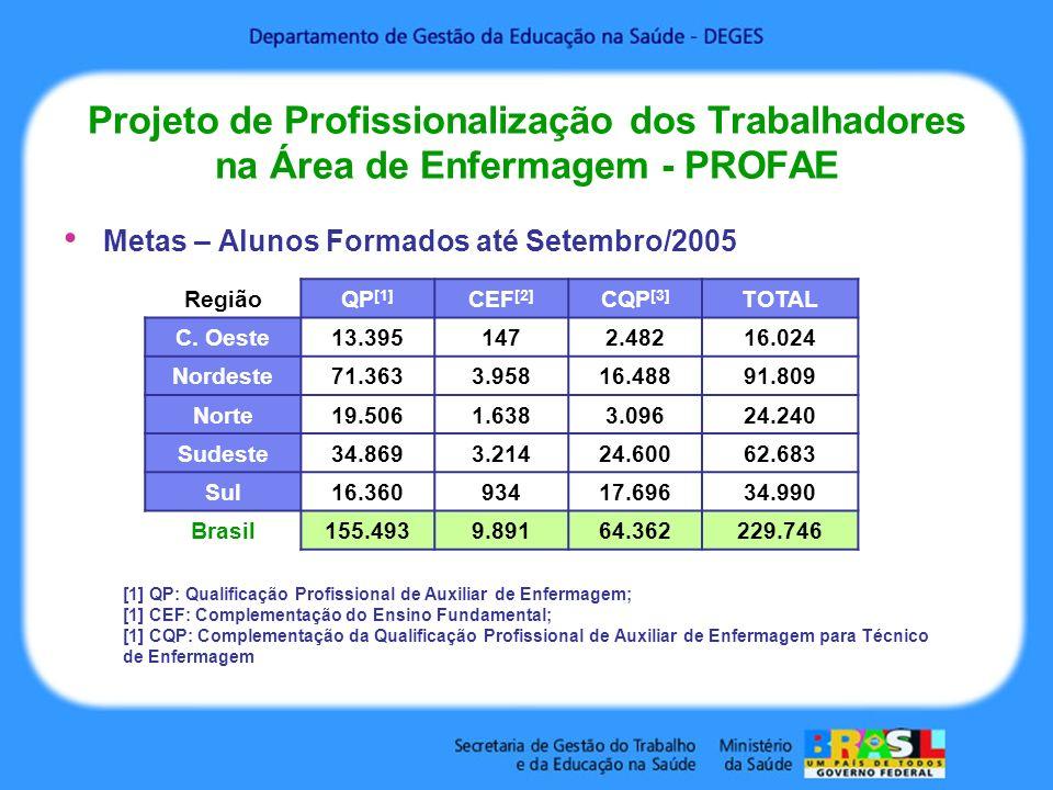 Projeto de Profissionalização dos Trabalhadores na Área de Enfermagem - PROFAE Metas – Alunos Formados até Setembro/2005 RegiãoQP [1] CEF [2] CQP [3]