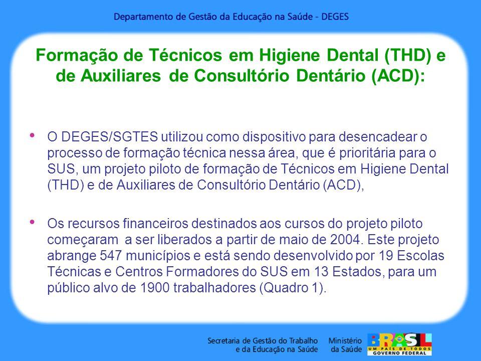 Formação de Técnicos em Higiene Dental (THD) e de Auxiliares de Consultório Dentário (ACD): O DEGES/SGTES utilizou como dispositivo para desencadear o