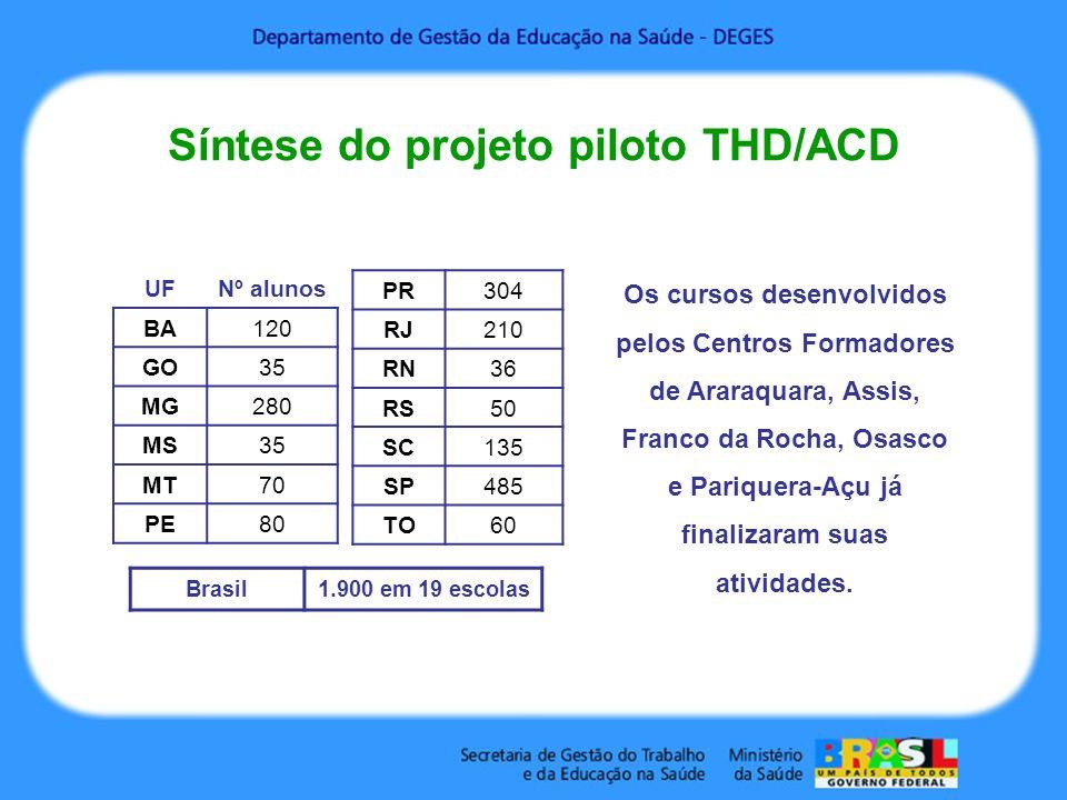 Síntese do projeto piloto THD/ACD UFNº alunos BA120 GO35 MG280 MS35 MT70 PE80 PR304 RJ210 RN36 RS50 SC135 SP485 TO60 Brasil1.900 em 19 escolas Os curs