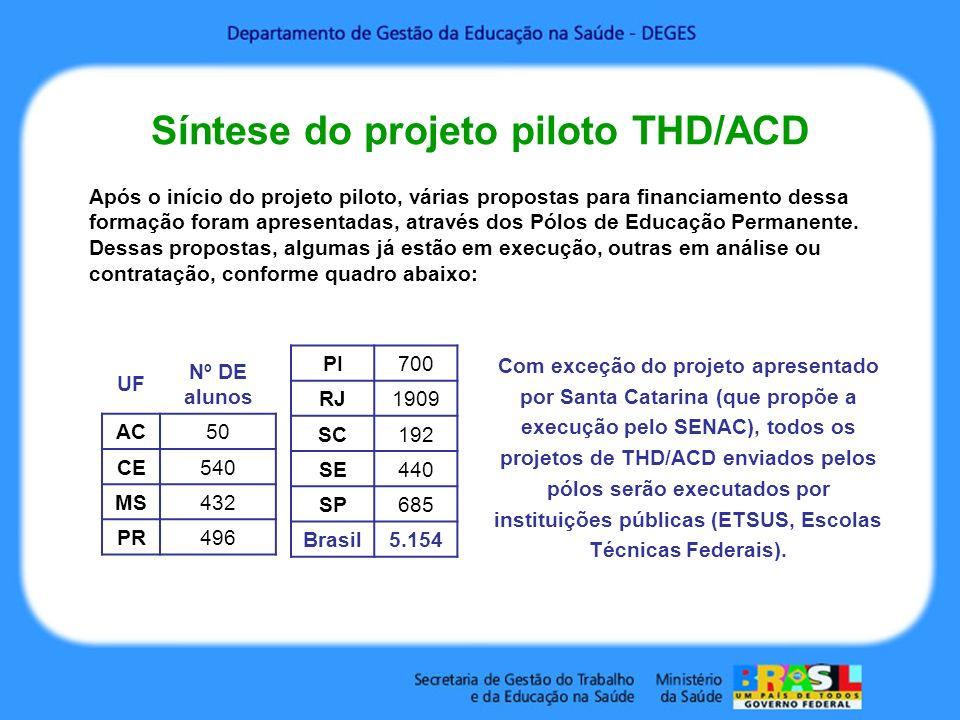 Síntese do projeto piloto THD/ACD UF Nº DE alunos AC50 CE540 MS432 PR496 Após o início do projeto piloto, várias propostas para financiamento dessa fo