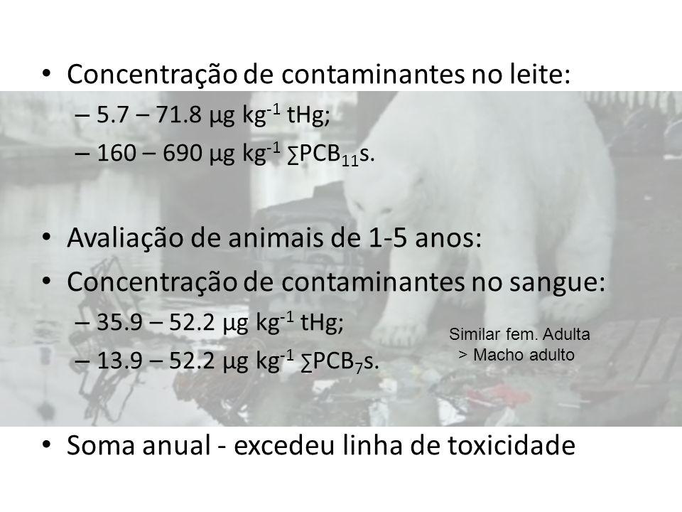 Concentração de contaminantes no leite: – 5.7 – 71.8 µg kg -1 tHg; – 160 – 690 µg kg -1 PCB 11 s. Avaliação de animais de 1-5 anos: Concentração de co