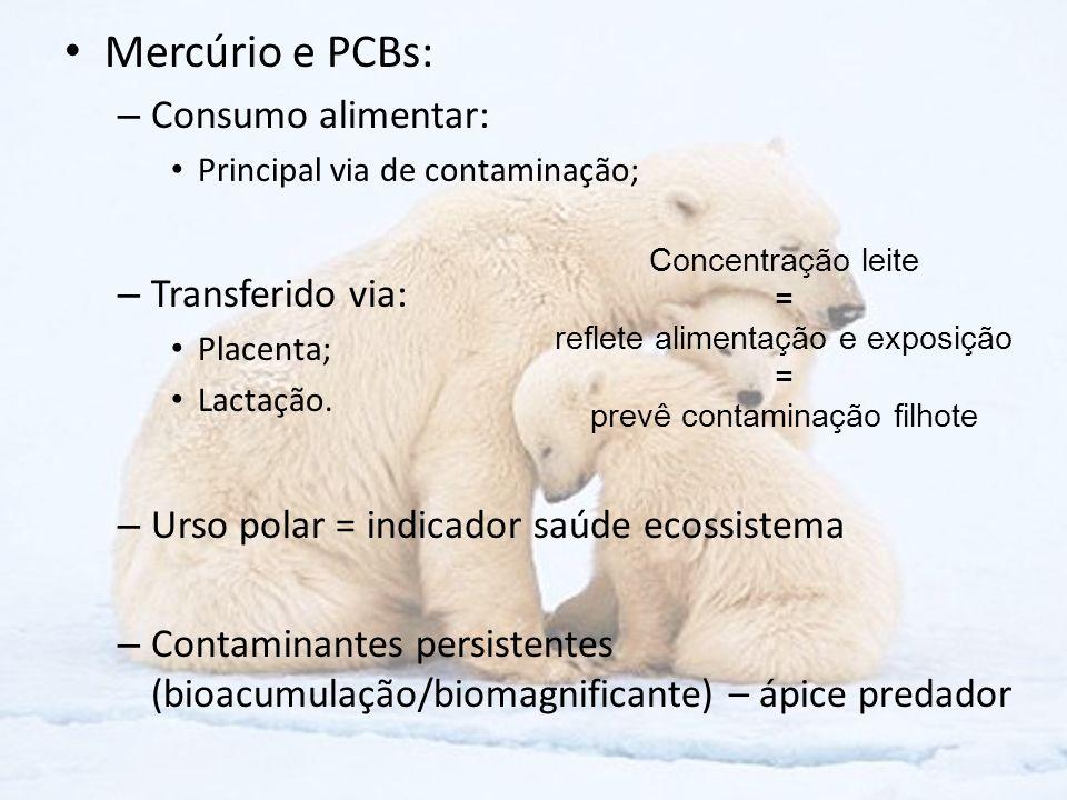 Mercúrio e PCBs: – Consumo alimentar: Principal via de contaminação; – Transferido via: Placenta; Lactação. – Urso polar = indicador saúde ecossistema