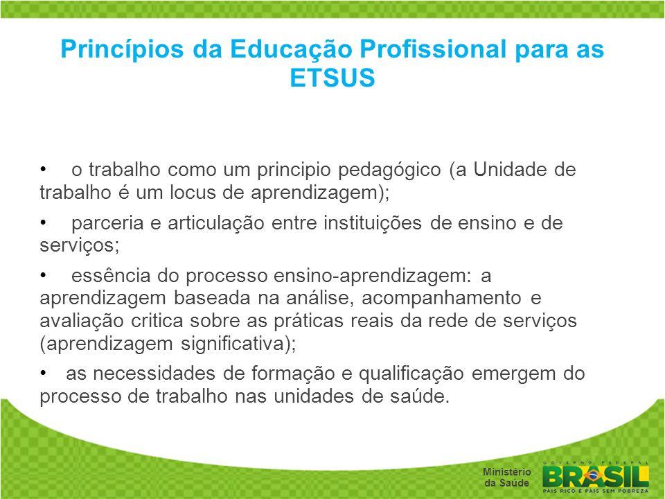 Secretaria de Gestão do Trabalho e da Educação na Saúde Ministério da Saúde Princípios da Educação Profissional para as ETSUS o trabalho como um princ