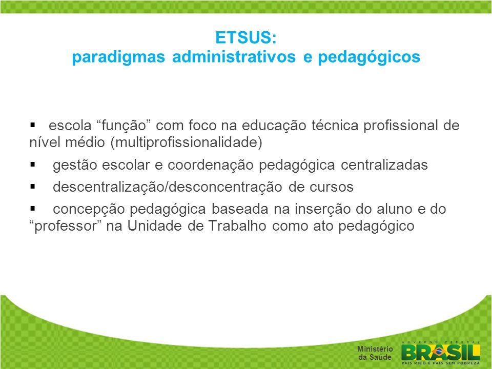 Secretaria de Gestão do Trabalho e da Educação na Saúde Ministério da Saúde ETSUS: paradigmas administrativos e pedagógicos escola função com foco na