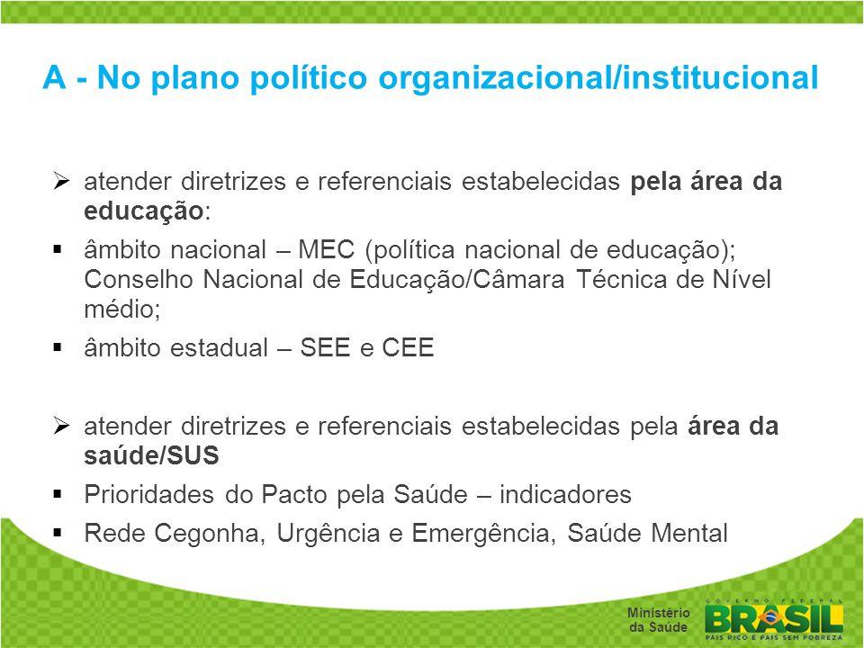 Secretaria de Gestão do Trabalho e da Educação na Saúde Ministério da Saúde A - No plano político organizacional/institucional atender diretrizes e re