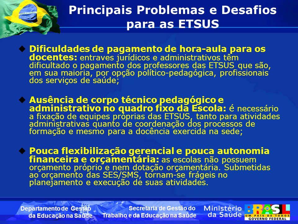 Secretaria de Gestão do Trabalho e da Educação na Saúde Departamento de Gestão da Educação na Saúde Principais Problemas e Desafios para as ETSUS Difi
