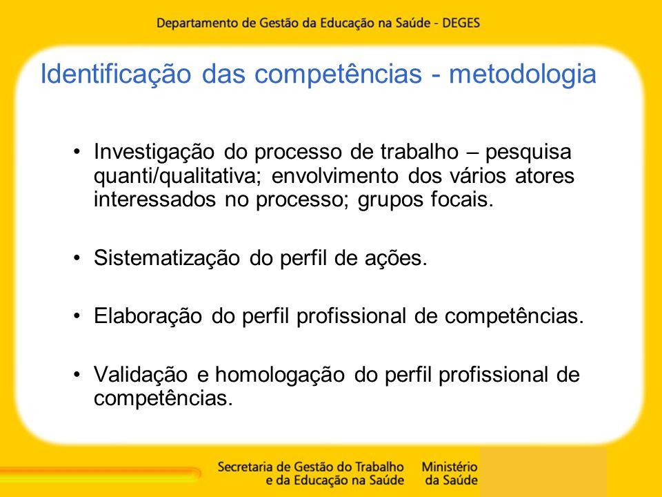 Identificação das competências - metodologia Investigação do processo de trabalho – pesquisa quanti/qualitativa; envolvimento dos vários atores intere