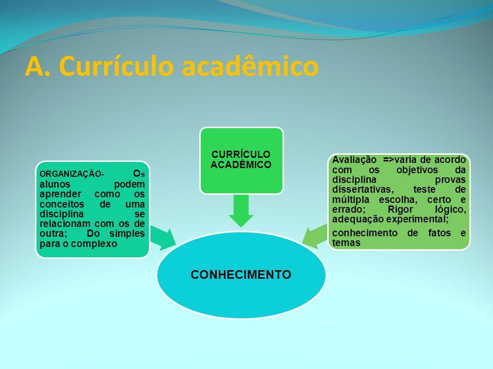 5.Modelos de Currículo A. Currículo Acadêmico Elemento central é o conhecimento (visto como uma construção) e está nas disciplinas acadêmicas (certas