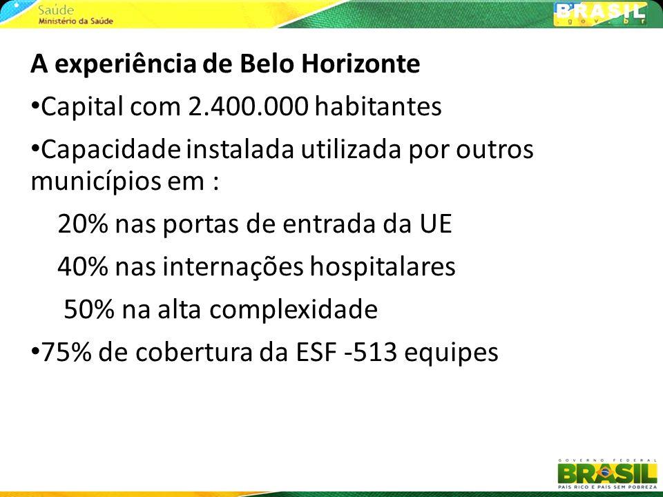 A experiência de Belo Horizonte Capital com 2.400.000 habitantes Capacidade instalada utilizada por outros municípios em : 20% nas portas de entrada d