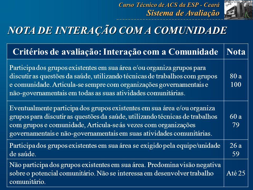 Critérios de avaliação: Interação com a ComunidadeNota Participa dos grupos existentes em sua área e/ou organiza grupos para discutir as questões da s