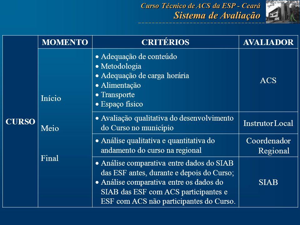 CURSO MOMENTOCRITÉRIOSAVALIADOR Início Meio Final Adequação de conteúdo Metodologia Adequação de carga horária Alimentação Transporte Espaço físico AC