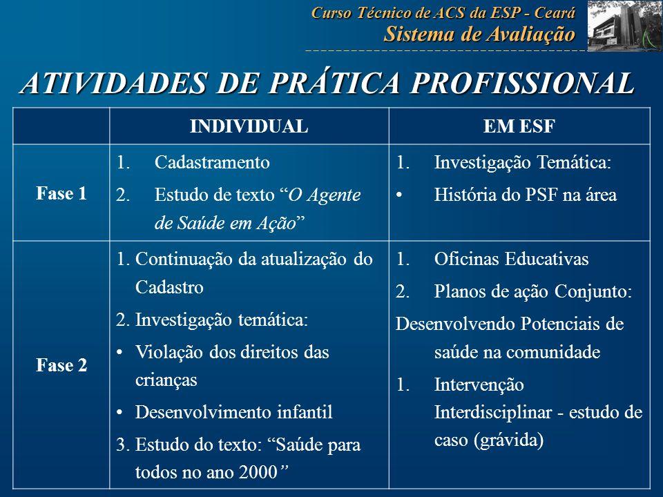ATIVIDADES DE PRÁTICA PROFISSIONAL INDIVIDUALEM ESF Fase 1 1.Cadastramento 2.Estudo de texto O Agente de Saúde em Ação 1.Investigação Temática: Histór