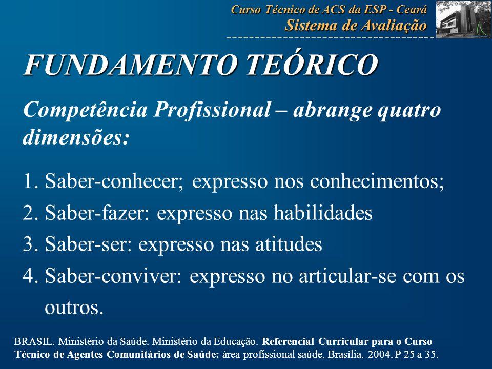 FUNDAMENTO TEÓRICO Competência Profissional – abrange quatro dimensões: 1. Saber-conhecer; expresso nos conhecimentos; 2. Saber-fazer: expresso nas ha