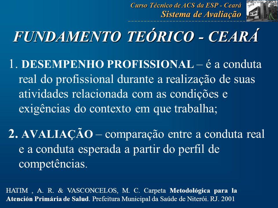 CARACTERÍSTICAS GERAIS: Avaliação do ACS Tabelas de classificação das condutas esperadas Intervalos de pontuação Curso Técnico de ACS da ESP - Ceará Sistema de Avaliação