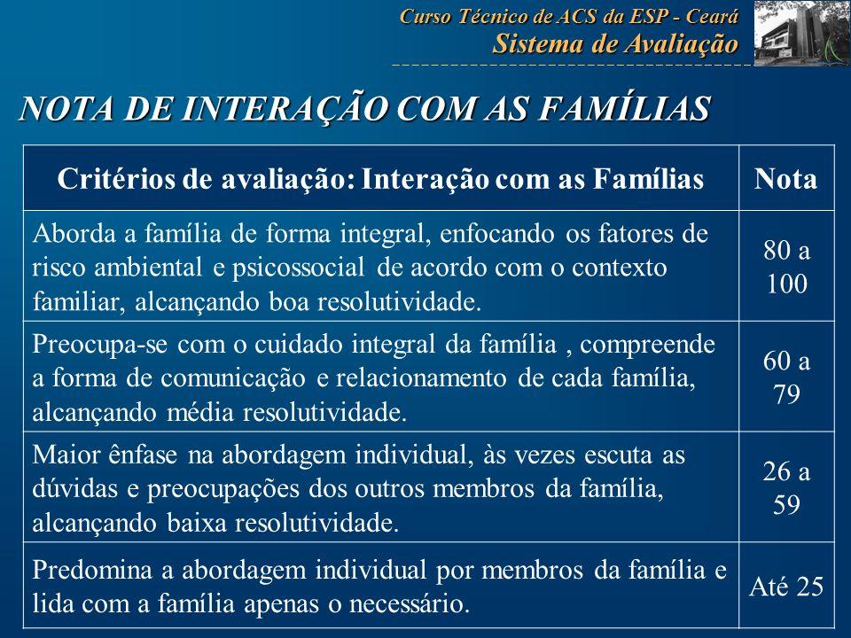 Critérios de avaliação: Interação com as FamíliasNota Aborda a família de forma integral, enfocando os fatores de risco ambiental e psicossocial de ac
