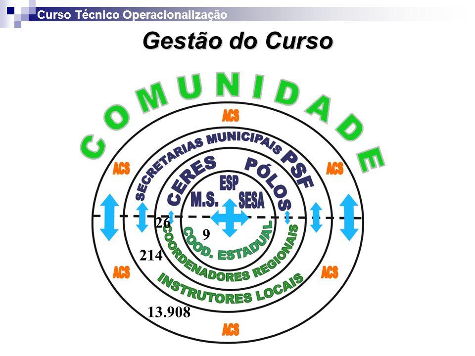 Equipe Docente Fonte: SESA/ESP-2004 Curso Técnico Operacionalização FASEACSTURMAS INSTRUTOR LOCAL COORDENADO R REGIONAL 15.2471849218 28.66135721435 Total13.90854121435